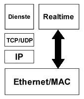 Ethernet-Kommunikation mit Standard-TCP/IP
